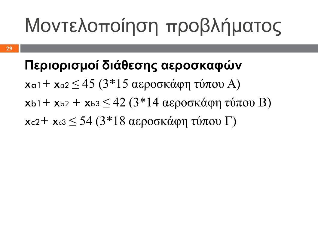 Μοντελο π οίηση π ροβλήματος Περιορισμοί διάθεσης αεροσκαφών x a1 + x a2 ≤ 45 (3*15 αεροσκάφη τύπου Α) x b1 + x b2 + x b3 ≤ 42 (3*14 αεροσκάφη τύπου B