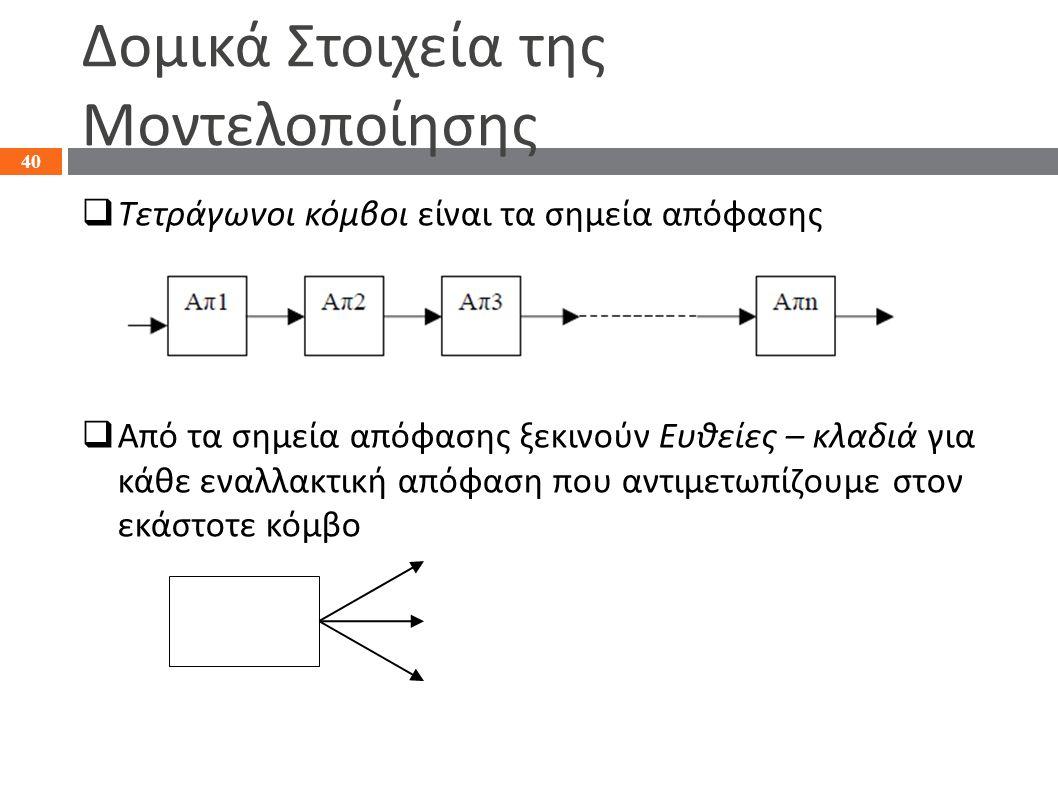 Δομικά Στοιχεία της Μοντελοποίησης  Τετράγωνοι κόμβοι είναι τα σημεία απόφασης  Από τα σημεία απόφασης ξεκινούν Ευθείες – κλαδιά για κάθε εναλλακτικ