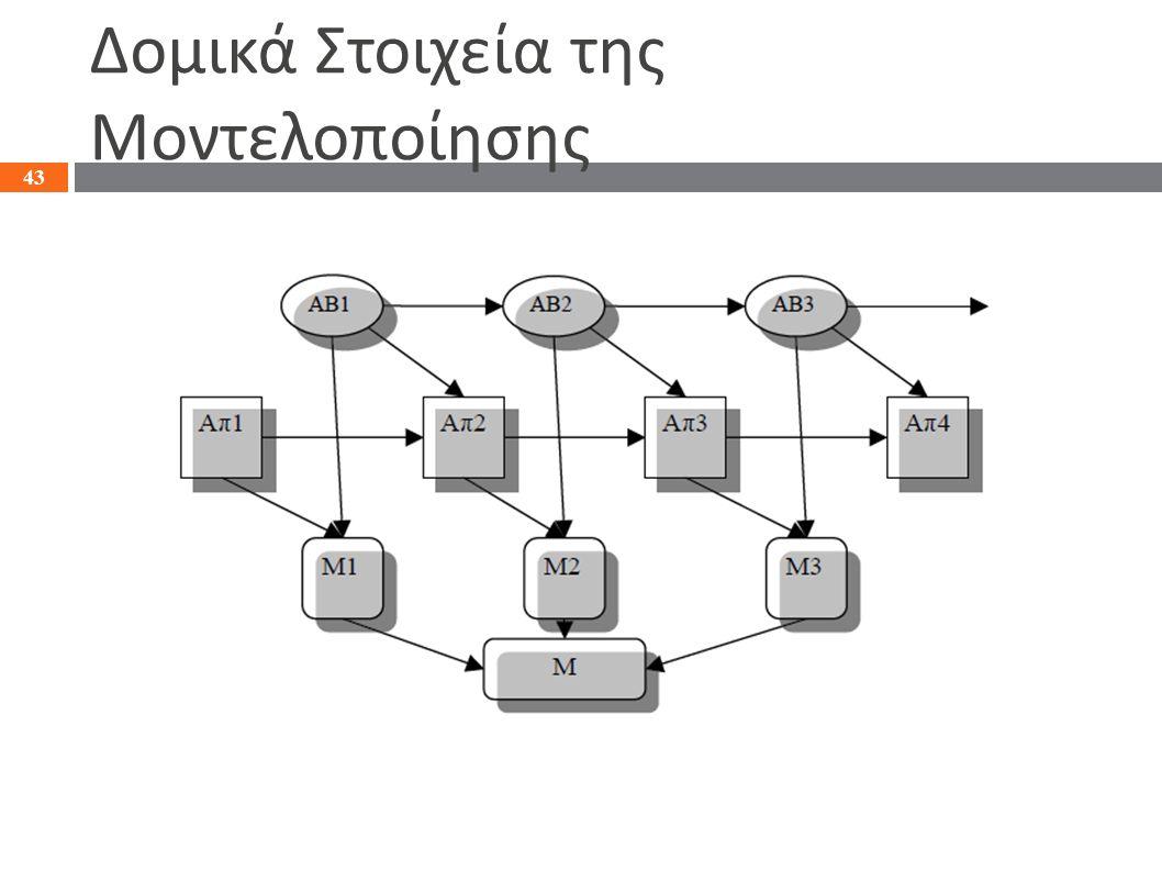 Δομικά Στοιχεία της Μοντελοποίησης 43