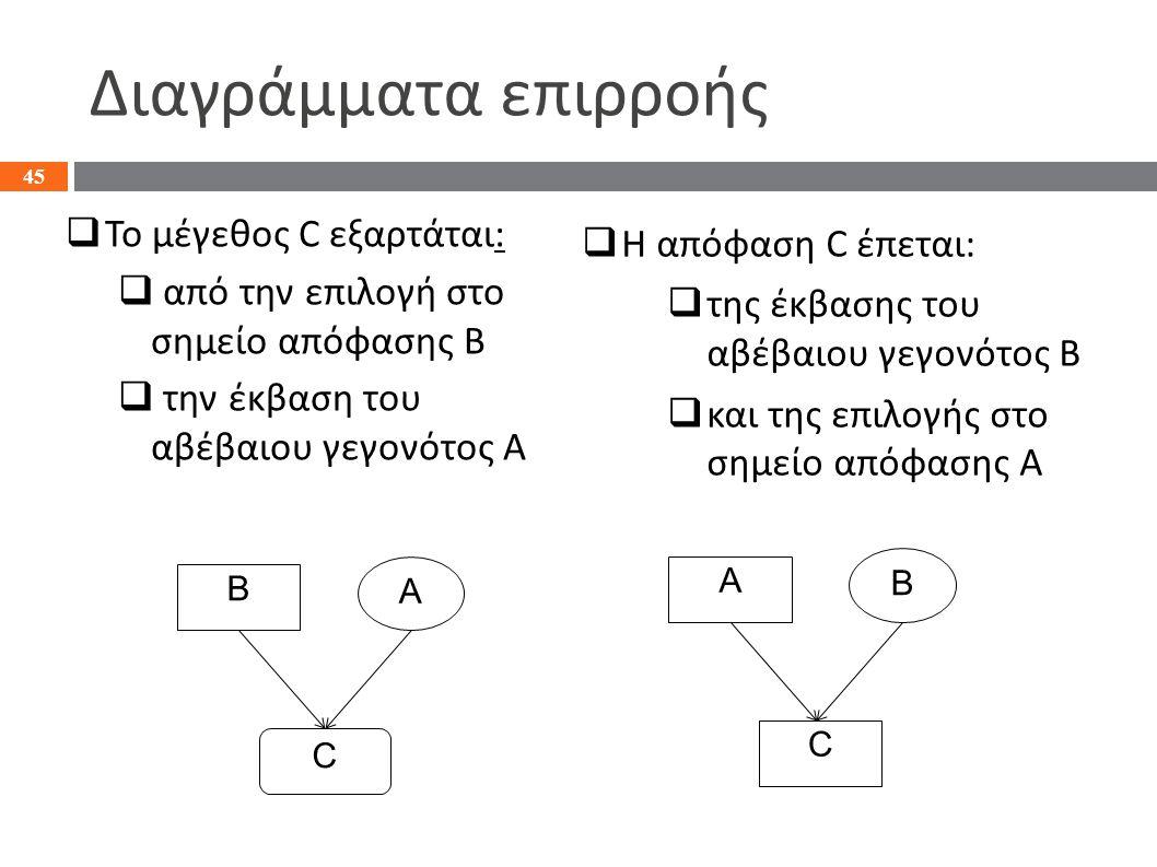 Διαγράμματα επιρροής  Το μέγεθος C εξαρτάται:  από την επιλογή στο σημείο απόφασης Β  την έκβαση του αβέβαιου γεγονότος Α 45 Β C Α  Η απόφαση C έπ