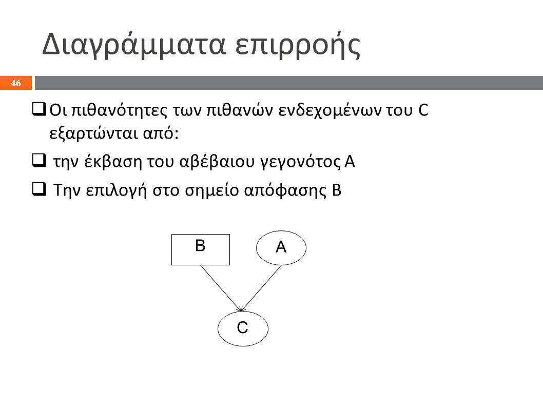 Διαγράμματα επιρροής  Οι πιθανότητες των πιθανών ενδεχομένων του C εξαρτώνται από:  την έκβαση του αβέβαιου γεγονότος A  Την επιλογή στο σημείο από
