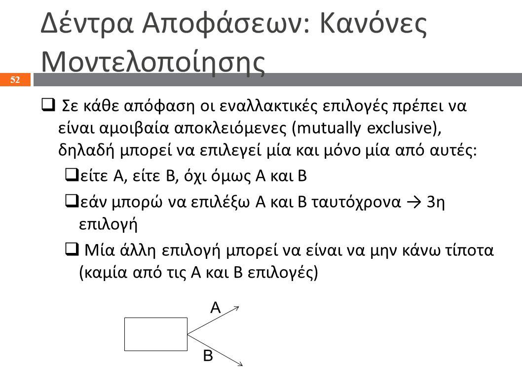 Δέντρα Αποφάσεων: Κανόνες Μοντελοποίησης  Σε κάθε απόφαση οι εναλλακτικές επιλογές πρέπει να είναι αμοιβαία αποκλειόμενες (mutually exclusive), δηλαδ
