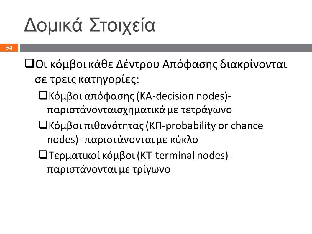 Δομικά Στοιχεία  Οι κόμβοι κάθε Δέντρου Απόφασης διακρίνονται σε τρεις κατηγορίες:  Κόμβοι απόφασης (KA-decision nodes)- παριστάνονταισχηματι