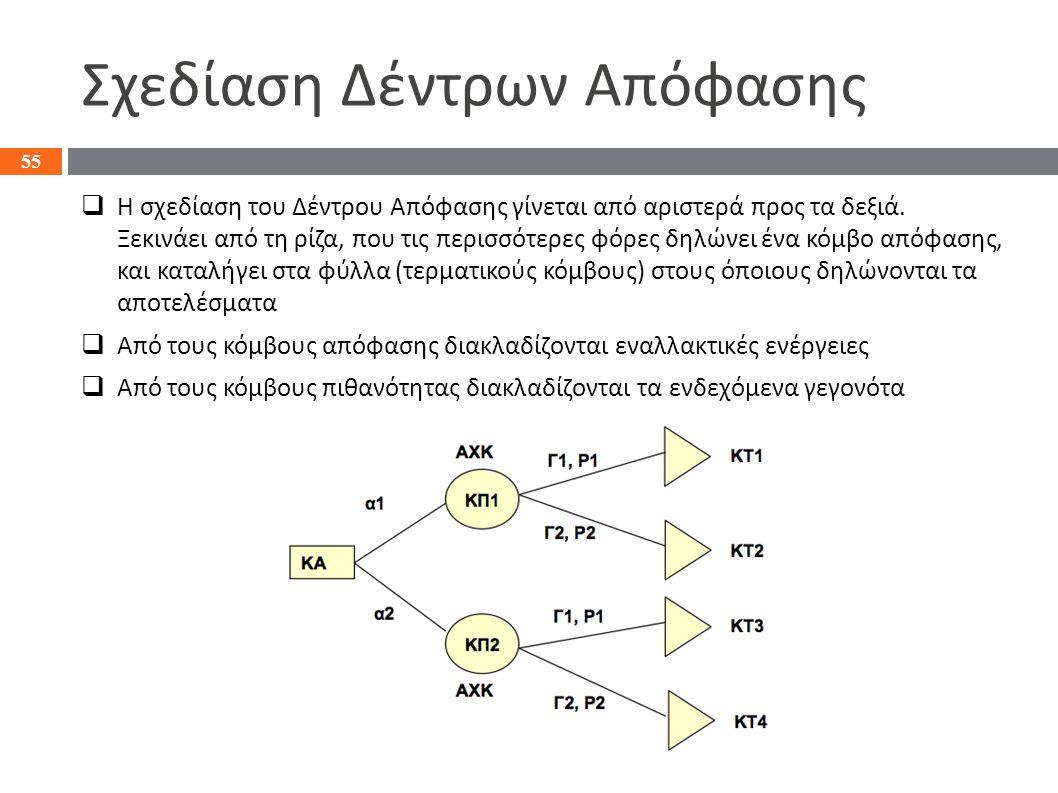 Σχεδίαση Δέντρων Απόφασης  Η σχεδίαση του Δέντρου Απόφασης γίνεται από αριστερά προς τα δεξιά. Ξεκινάει από τη ρίζα, που τις περισσότερες φόρες δηλών