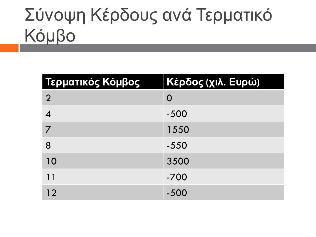 Σύνοψη Κέρδους ανά Τερματικό Κόμβο Τερματικός ΚόμβοςΚέρδος ( χιλ. Ευρώ ) 20 4-500 71550 8-550 103500 11-700 12-500