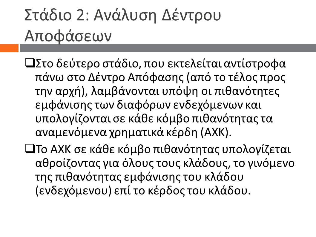 Στάδιο 2: Ανάλυση Δέντρου Αποφάσεων  Στο δεύτερο στάδιο, που εκτελείται αντίστροφα πάνω στο Δέντρο Απόφασης (από το τέλος προς την αρχή), λαμ