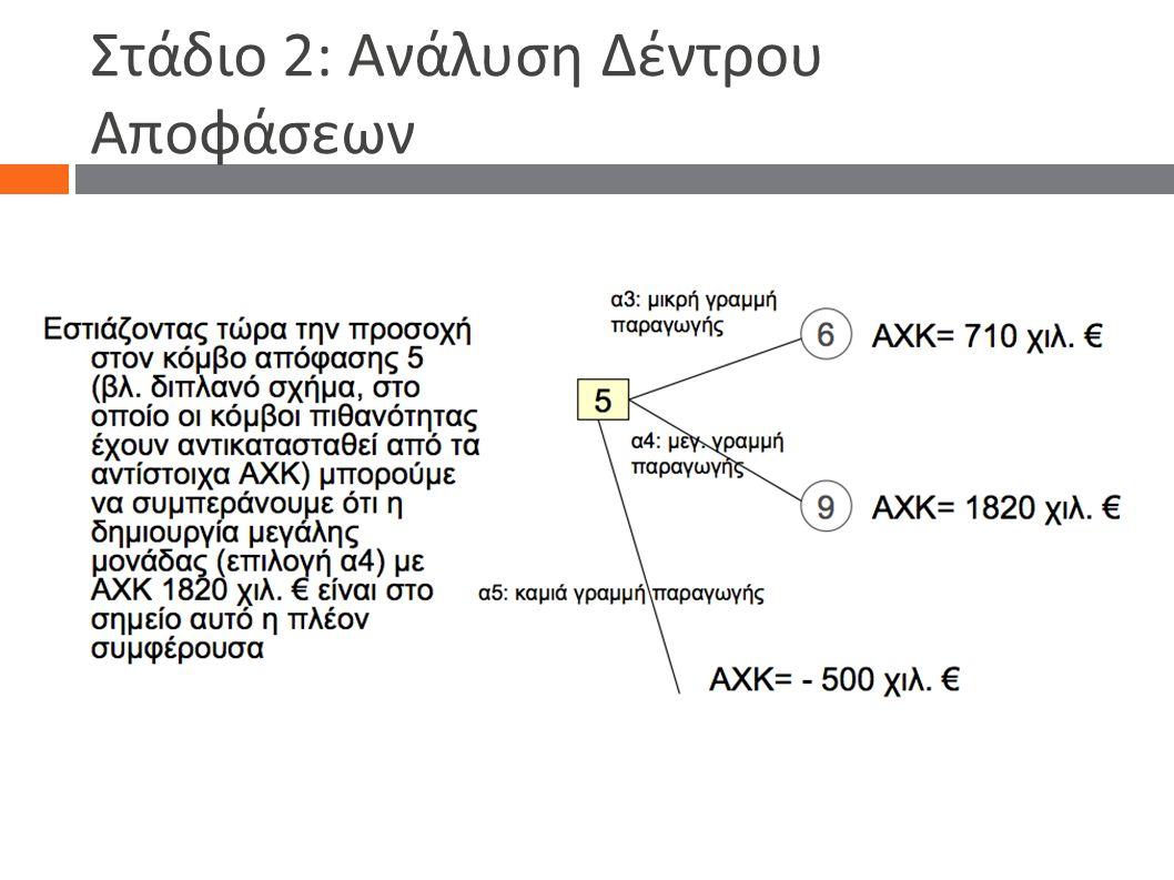 Στάδιο 2: Ανάλυση Δέντρου Αποφάσεων