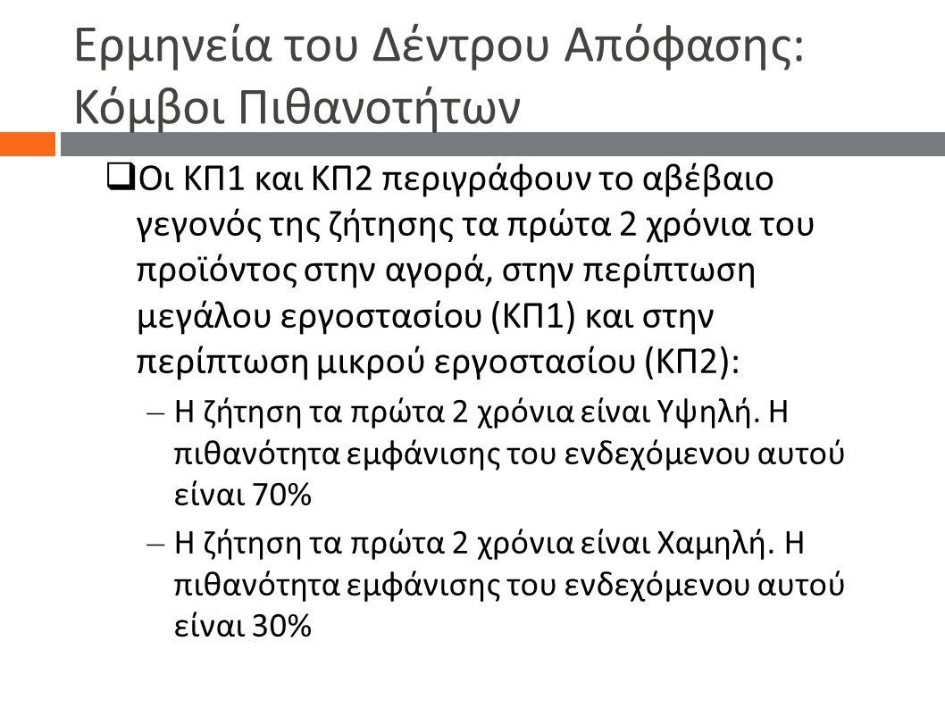 Ερμηνεία του Δέντρου Απόφασης: Κόμβοι Πιθανοτήτων  Οι ΚΠ1 και ΚΠ2 περιγράφουν το αβέβαιο γεγονός της ζήτησης τα πρώτα 2 χρόνια του προϊόντος στην αγο