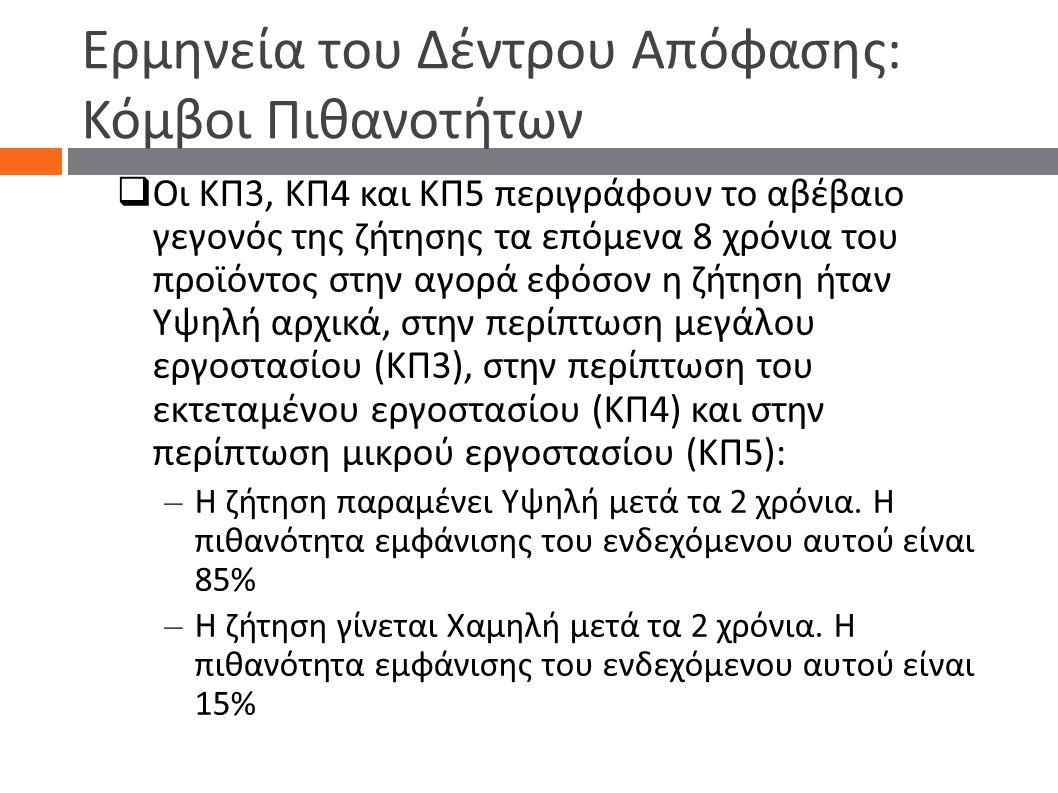 Ερμηνεία του Δέντρου Απόφασης: Κόμβοι Πιθανοτήτων  Οι ΚΠ3, ΚΠ4 και ΚΠ5 περιγράφουν το αβέβαιο γεγονός της ζήτησης τα επόμενα 8 χρόνια του προϊόντος σ