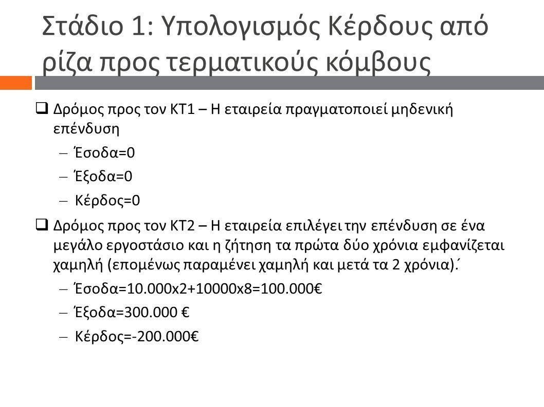 Στάδιο 1: Υπολογισμός Κέρδους από ρίζα προς τερματικούς κόμβους  Δρόμος προς τον ΚΤ1 – Η εταιρεία πραγματοποιεί μηδενική επένδυση – Έσοδα=0 – Έξοδ