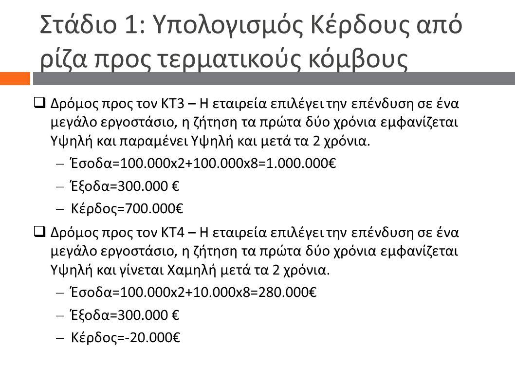 Στάδιο 1: Υπολογισμός Κέρδους από ρίζα προς τερματικούς κόμβους  Δρόμος προς τον ΚΤ3 – Η εταιρεία επιλέγει την επένδυση σε ένα μεγάλο εργοστάσιο, η