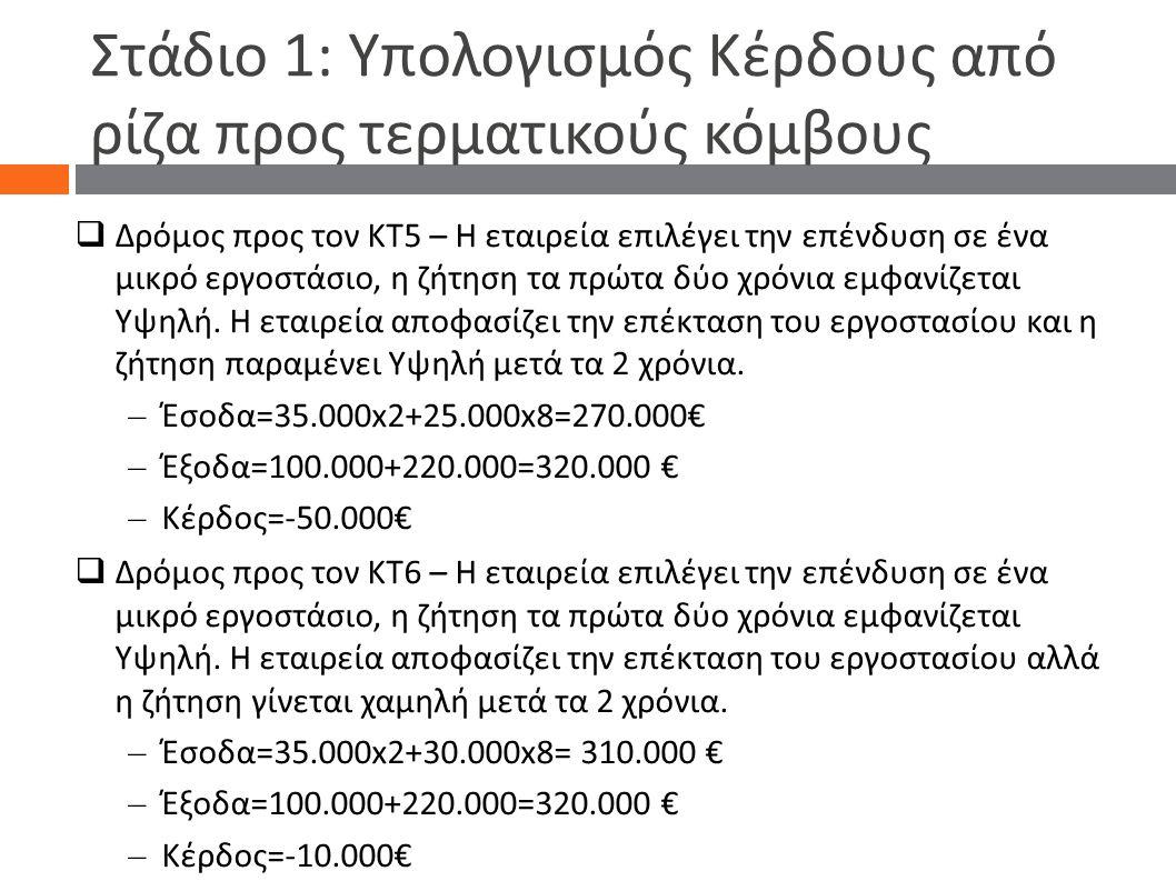 Στάδιο 1: Υπολογισμός Κέρδους από ρίζα προς τερματικούς κόμβους  Δρόμος προς τον ΚΤ5 – Η εταιρεία επιλέγει την επένδυση σε ένα μικρό εργοστάσιο, η ζ