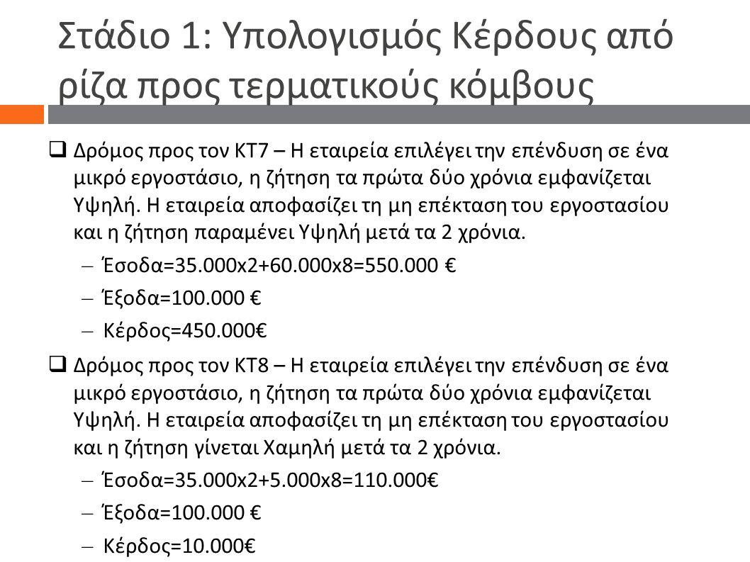 Στάδιο 1: Υπολογισμός Κέρδους από ρίζα προς τερματικούς κόμβους  Δρόμος προς τον ΚΤ7 – Η εταιρεία επιλέγει την επένδυση σε ένα μικρό εργοστάσιο, η ζ