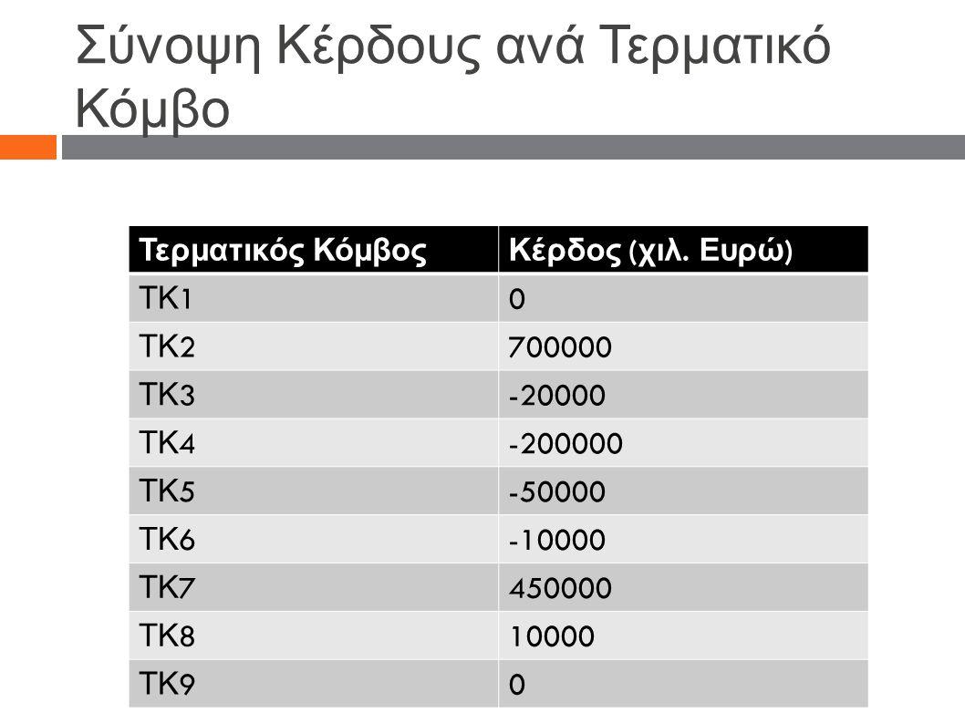 Σύνοψη Κέρδους ανά Τερματικό Κόμβο Τερματικός ΚόμβοςΚέρδος ( χιλ. Ευρώ ) ΤΚ 1 0 ΤΚ 2 700000 ΤΚ 3 -20000 ΤΚ 4 -200000 ΤΚ 5 -50000 ΤΚ 6 -10000 ΤΚ 7 4500