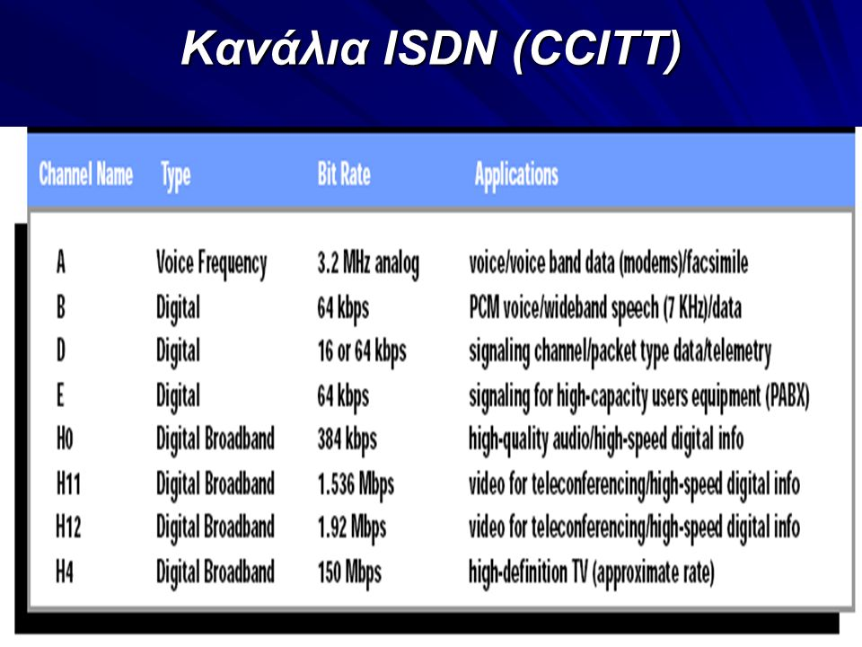 12 Κανάλια ISDN (CCITT)