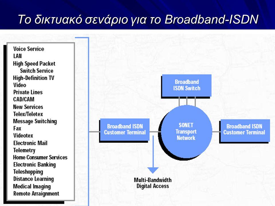 13 Το δικτυακό σενάριο για το Broadband-ISDN