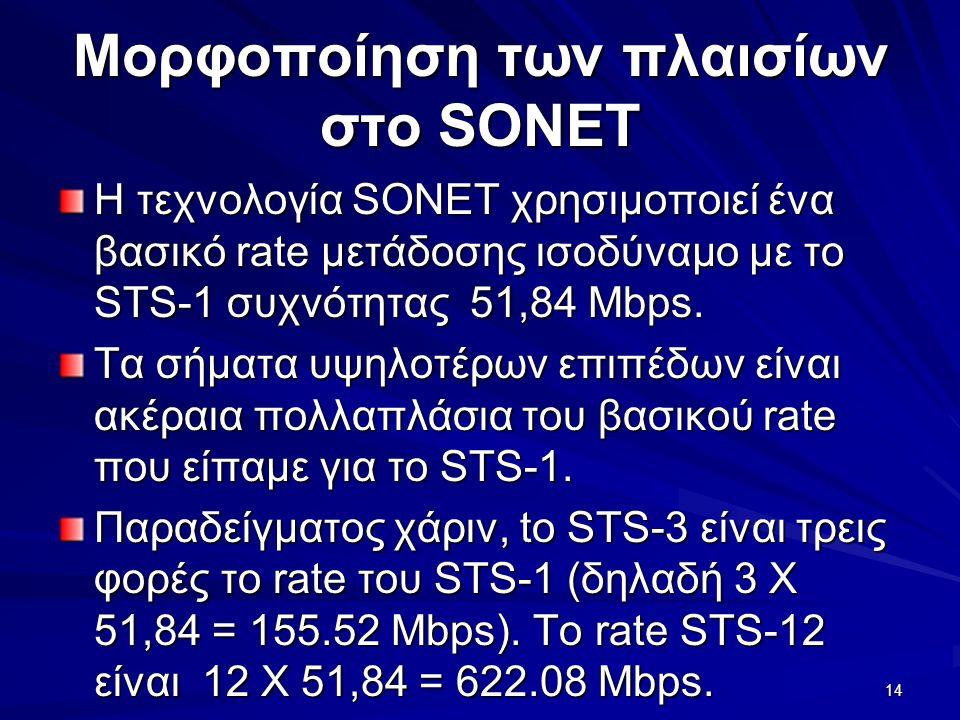 14 Μορφοποίηση των πλαισίων στο SONET Η τεχνολογία SONET χρησιμοποιεί ένα βασικό rate μετάδοσης ισοδύναμο με το STS-1 συχνότητας 51,84 Mbps.