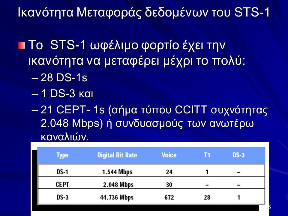 16 Ικανότητα Μεταφοράς δεδομένων του STS-1 Το STS-1 ωφέλιμο φορτίο έχει την ικανότητα να μεταφέρει μέχρι το πολύ: –28 DS-1s –1 DS-3 και –21 CEPT- 1s (σήμα τύπου CCITT συχνότητας 2.048 Mbps) ή συνδυασμούς των ανωτέρω καναλιών.