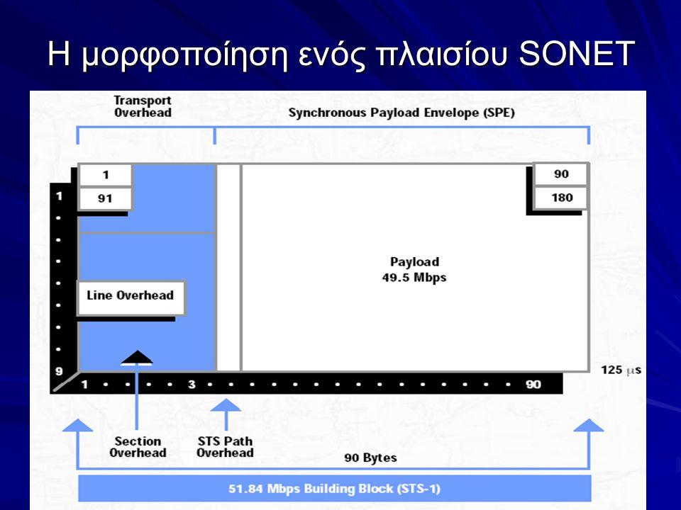 18 Η μορφοποίηση ενός πλαισίου SONET