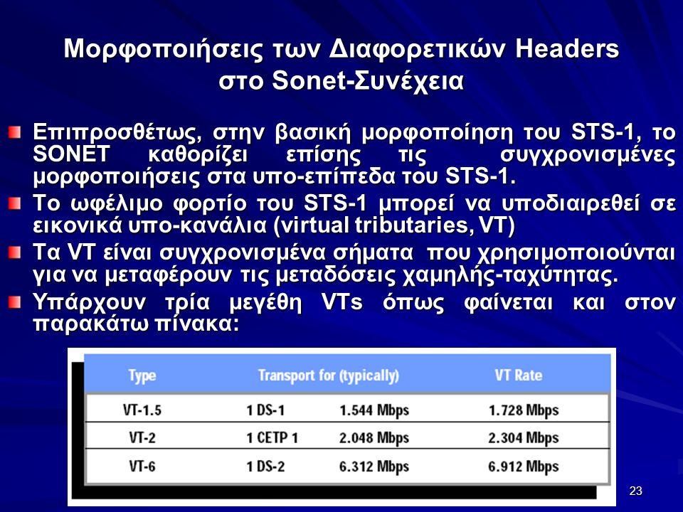 23 Μορφοποιήσεις των Διαφορετικών Headers στο Sonet-Συνέχεια Επιπροσθέτως, στην βασική μορφοποίηση του STS-1, το SONET καθορίζει επίσης τις συγχρονισμένες μορφοποιήσεις στα υπο-επίπεδα του STS-1.