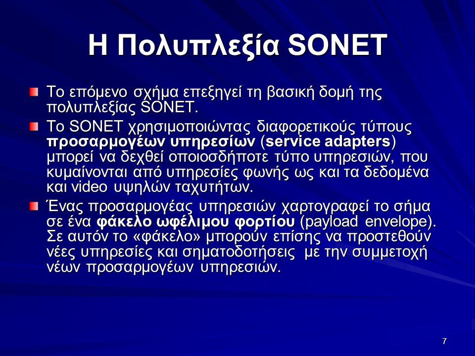 7 Η Πολυπλεξία SONET Το επόμενο σχήμα επεξηγεί τη βασική δομή της πολυπλεξίας SONET.