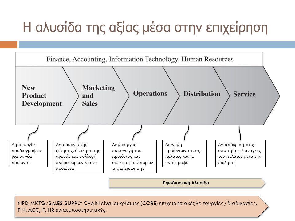 Η αλυσίδα της αξίας μέσα στην επιχείρηση Δημιουργία προδιαγραφών για τα νέα προϊόντα Δημιουργία της ζήτησης, διοίκηση της αγοράς και συλλογή πληροφορι