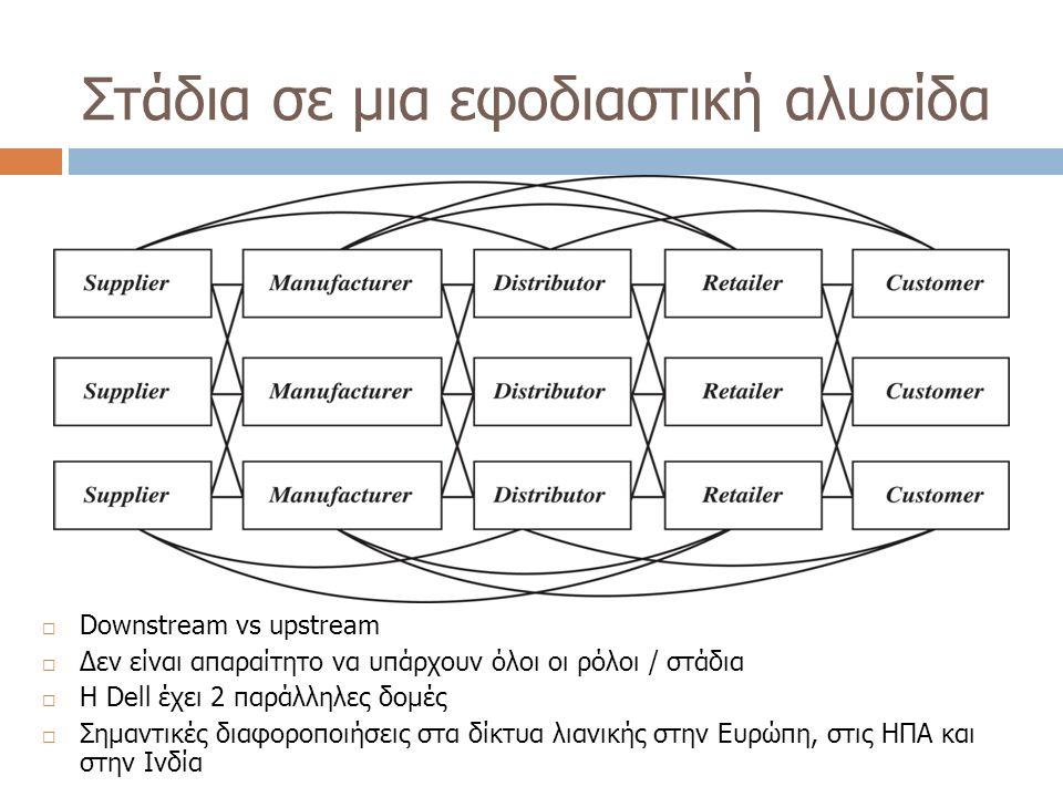 Στάδια σε μια εφοδιαστική αλυσίδα  Downstream vs upstream  Δεν είναι απαραίτητο να υπάρχουν όλοι οι ρόλοι / στάδια  Η Dell έχει 2 παράλληλες δομές