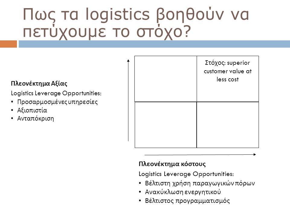 38 Πως τα logistics βοηθούν να πετύχουμε το στόχο? Πλεονέκτημα Αξίας Logistics Leverage Opportunities: Προσαρμοσμένες υπηρεσίες Αξιοπιστία Ανταπόκριση