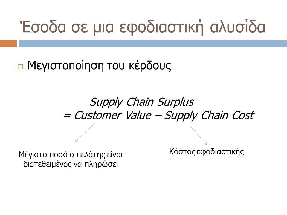 Έσοδα σε μια εφοδιαστική αλυσίδα  Μεγιστοποίηση του κέρδους Supply Chain Surplus = Customer Value – Supply Chain Cost Μέγιστο ποσό ο πελάτης είναι δι
