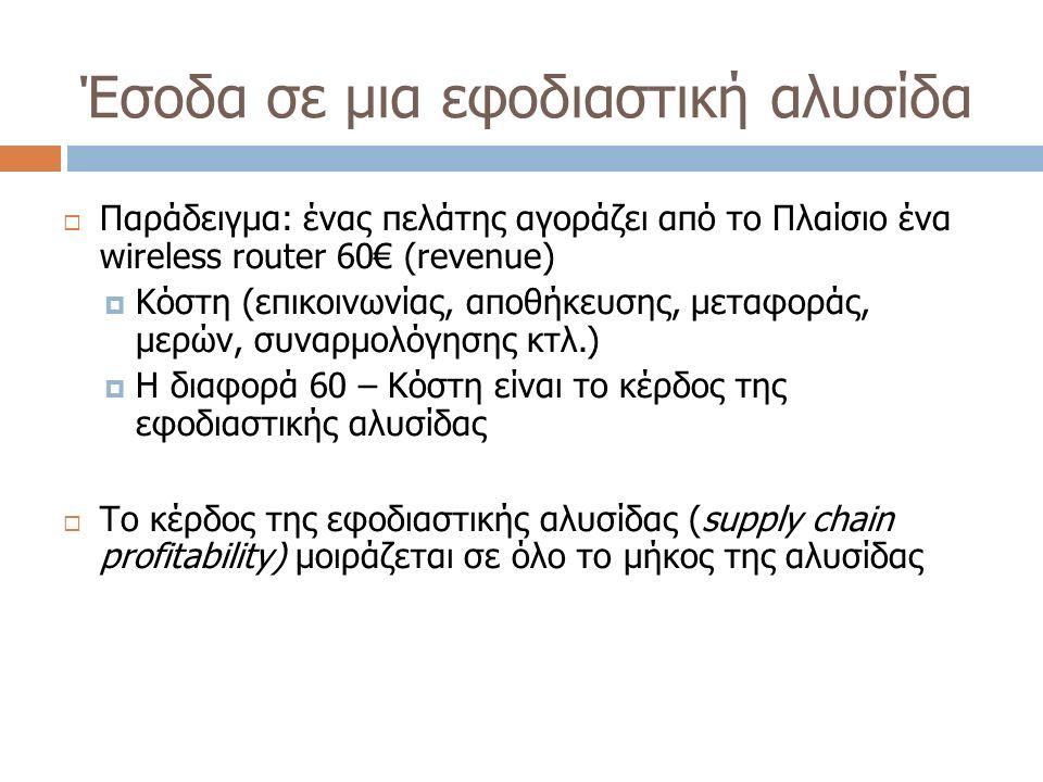 Έσοδα σε μια εφοδιαστική αλυσίδα  Παράδειγμα: ένας πελάτης αγοράζει από το Πλαίσιο ένα wireless router 60€ (revenue)  Κόστη (επικοινωνίας, αποθήκευσ