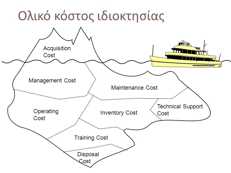 58 Acquisition Cost Management Cost Maintenance Cost Operating Cost Training Cost Disposal Cost Inventory Cost Technical Support Cost Ολικό κόστος ιδι