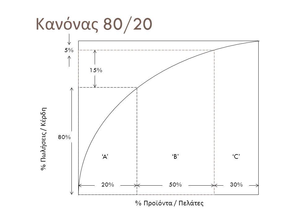 59 Κανόνας 80/20 'A''B' 'C' 20%50%30% 15% 80% % Προϊόντα / Πελάτες % Πωλήσεις / Κέρδη 5%