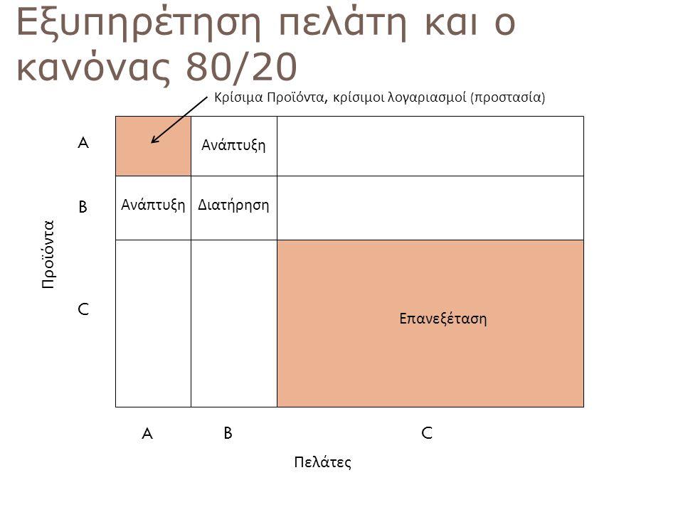 60 Εξυπηρέτηση πελάτη και ο κανόνας 80/20 A B C ABC Κρίσιμα Προϊόντα, κρίσιμοι λογαριασμοί ( προστασία ) Πελάτες Προϊόντα Ανάπτυξη Διατήρηση Επανεξέτα