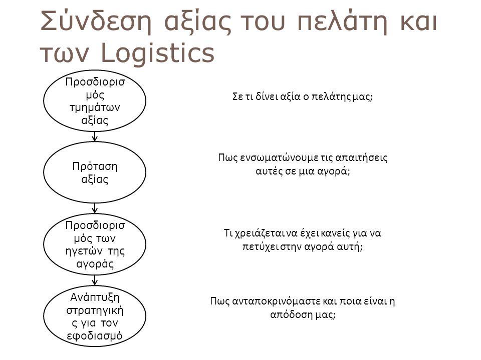 62 Σύνδεση αξίας του πελάτη και των Logistics Προσδιορισ μός τμημάτων αξίας Πρόταση αξίας Προσδιορισ μός των ηγετών της αγοράς Ανάπτυξη στρατηγική ς γ