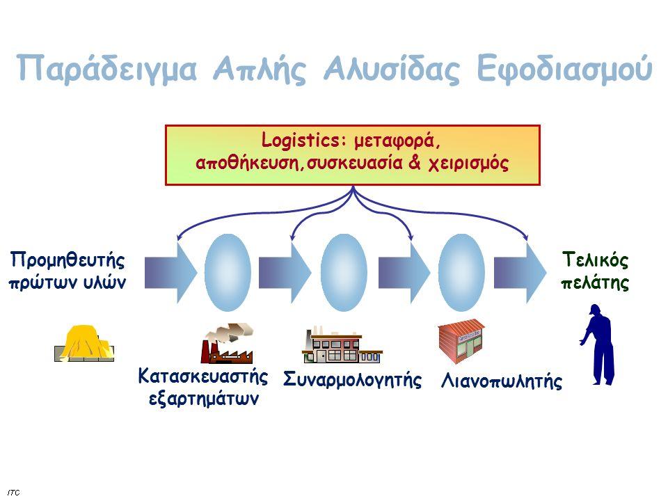 Παράδειγμα: Εφοδιαστική αλυσίδα απορρυπαντικού Παράλληλα με τις ροές προϊόντων έχουμε και ροές πληροφοριών και χρημάτων.