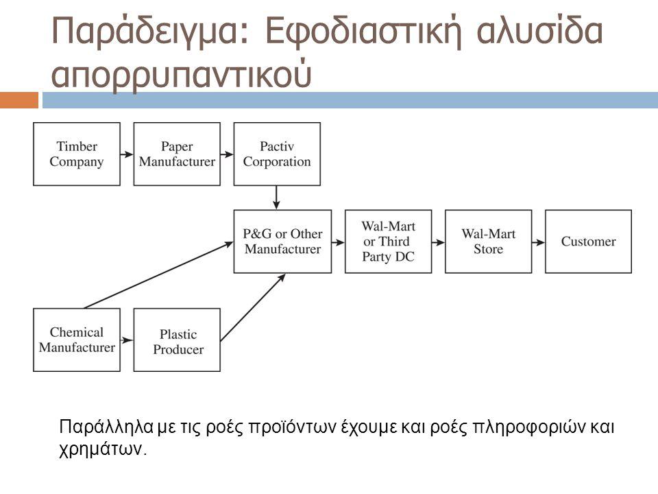 Υβριδικές στρατηγικές  Ένας κατασκευαστής μηχανημάτων και υλικών συσκευασίας προμηθεύεται και κατασκευάζει έναν αριθμό τυποποιημένων προϊόντων για την κάλυψη προβλέψιμης ζήτησης (push upstream demand), ενώ παράλληλα παρέχει στους πελάτες του ολοκληρωμένες λύσεις ( π.