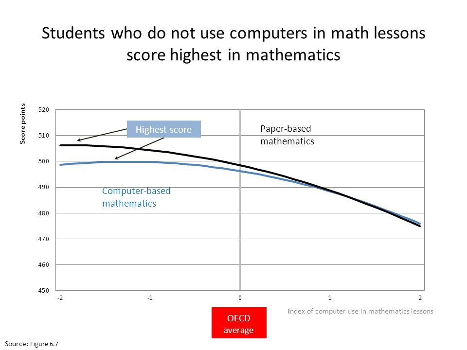 Students who do not use computers in math lessons score highest in mathematics Source : Figure 6.7 Paper-based mathematics Computer-based mathematics Highest score OECD average