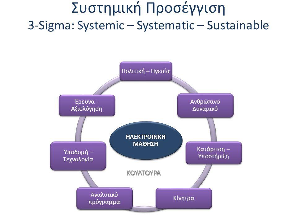 ΚΟΥΛΤΟΥΡΑ Συστημική Προσέγγιση 3-Sigma: Systemic – Systematic – Sustainable