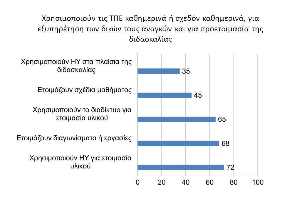 Βελτιωμένες Δεξιότητες Παράλληλη ενασχόληση Λύση προβλήματος Συνεργασία Ηγεσία Στρατηγική
