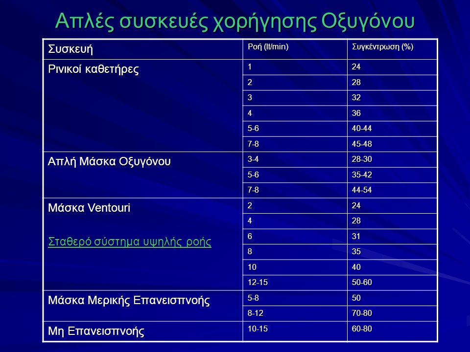 Απλές συσκευές χορήγησης Οξυγόνου Συσκευή Ροή (lt/min) Συγκέντρωση (%) Ρινικοί καθετήρες 124 228 332 436 5-640-44 7-845-48 Απλή Μάσκα Οξυγόνου 3-428-30 5-635-42 7-844-54 Μάσκα Ventouri Σταθερό σύστημα υψηλής ροής 224 428 631 835 1040 12-1550-60 Μάσκα Μερικής Επανεισπνοής 5-850 8-1270-80 Μη Επανεισπνοής 10-1560-80