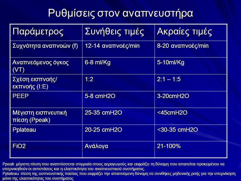 Ρυθμίσεις στον αναπνευστήρα Παράμετρος Συνήθεις τιμές Ακραίες τιμές Συχνότητα αναπνοών (f) 12-14 αναπνοές/min 8-20 αναπνοές/min Αναπνεόμενος όγκος (VT) 6-8 ml/Kg 5-10ml/Kg Σχέση εισπνοής/ εκπνοής (Ι:Ε) 1:2 2:1 – 1:5 PEEP 5-8 cmH2O 3-20cmH2O Μέγιστη εισπνευτική πίεση (Ppeak) 25-35 cmH2O <45cmH2O Pplateau 20-25 cmH2O <30-35 cmH2O FiO2Ανάλογα21-100% Ppeak: μέγιστη πίεση που αναπτύσσεται στιγμιαία στους αεραγωγούς και εκφράζει τη δύναμη που απαιτείται προκειμένου να υπερνικηθούν οι αντιστάσεις και η ελαστικότητα του αναπνευστικού συστήματος.