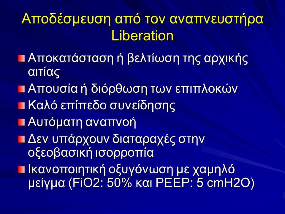 Αποδέσμευση από τον αναπνευστήρα Liberation Αποκατάσταση ή βελτίωση της αρχικής αιτίας Απουσία ή διόρθωση των επιπλοκών Καλό επίπεδο συνείδησης Αυτόματη αναπνοή Δεν υπάρχουν διαταραχές στην οξεοβασική ισορροπία Ικανοποιητική οξυγόνωση με χαμηλό μείγμα (FiO2: 50% και PEEP: 5 cmH2O)