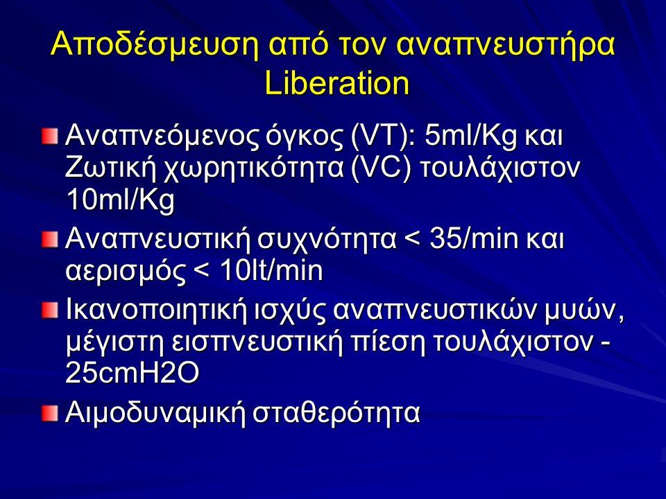 Αποδέσμευση από τον αναπνευστήρα Liberation Αναπνεόμενος όγκος (VT): 5ml/Kg και Ζωτική χωρητικότητα (VC) τουλάχιστον 10ml/Kg Αναπνευστική συχνότητα < 35/min και αερισμός < 10lt/min Ικανοποιητική ισχύς αναπνευστικών μυών, μέγιστη εισπνευστική πίεση τουλάχιστον - 25cmH2O Αιμοδυναμική σταθερότητα