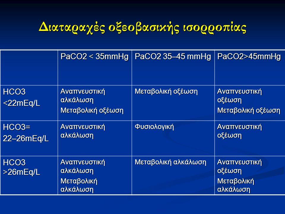 Διαταραχές οξεοβασικής ισορροπίας PaCO2 < 35mmHg PaCO2 35–45 mmHg PaCO2>45mmHg HCO3<22mEq/L Αναπνευστική αλκάλωση Μεταβολική οξέωση Αναπνευστική οξέωση Μεταβολική οξέωση HCO3=22–26mEq/L Αναπνευστική αλκάλωση Φυσιολογική Αναπνευστική οξέωση HCO3 >26mEq/L Αναπνευστική αλκάλωση Μεταβολική αλκάλωση Αναπνευστική οξέωση Μεταβολική αλκάλωση