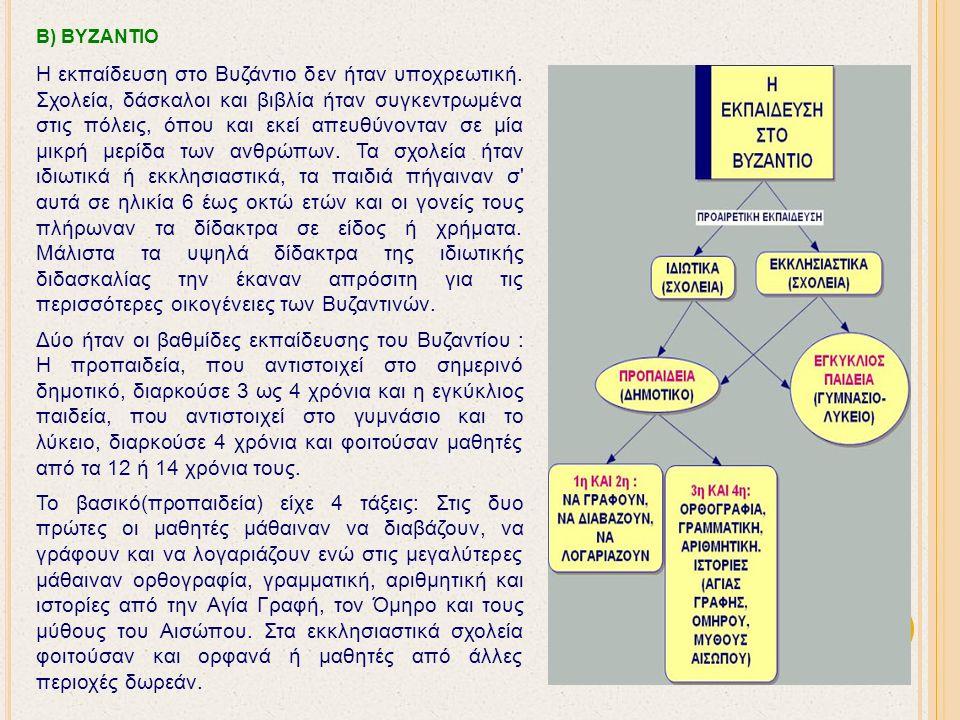 Β) ΒΥΖΑΝΤΙΟ Η εκπαίδευση στο Βυζάντιο δεν ήταν υποχρεωτική.