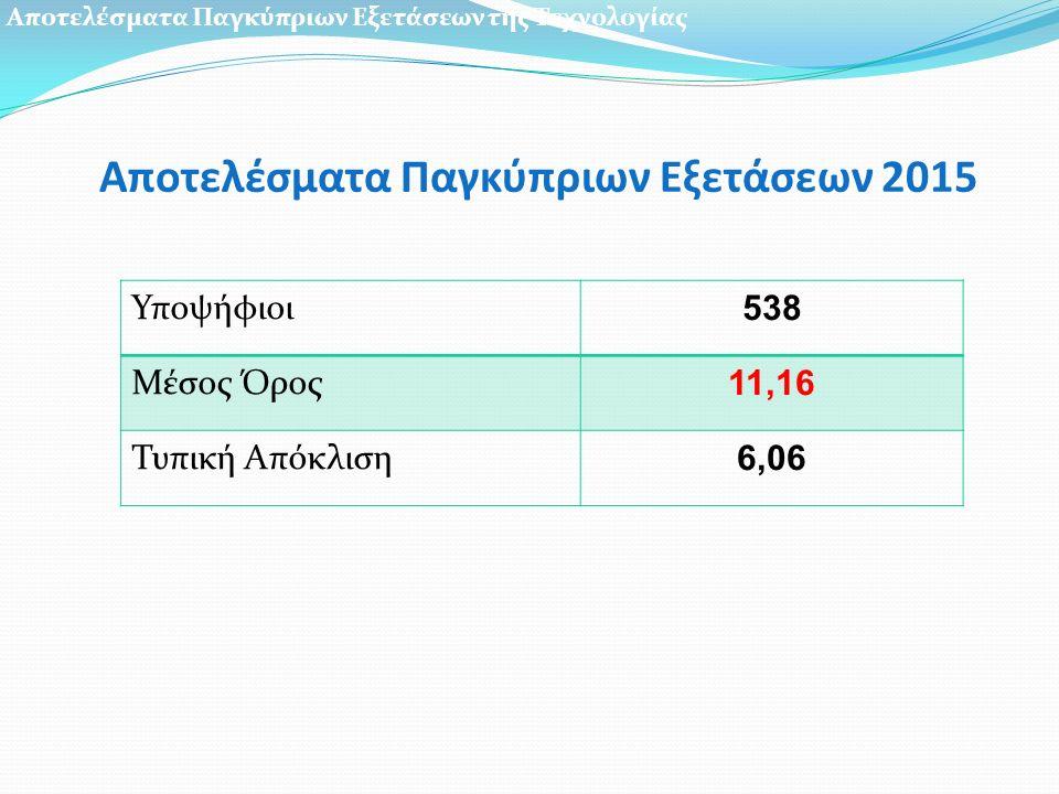 Αποτελέσματα Παγκύπριων Εξετάσεων 2015 Υποψήφιοι 538 Μέσος Όρος 11,16 Τυπική Απόκλιση 6,06 Αποτελέσματα Παγκύπριων Εξετάσεων της Τεχνολογίας