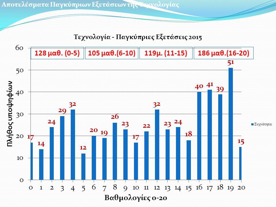 128 μαθ. (0-5)105 μαθ.(6-10)119μ. (11-15)186 μαθ.(16-20)