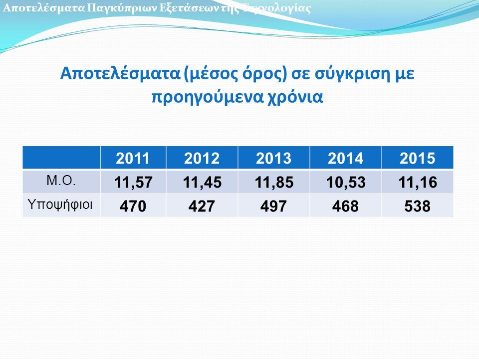 Αποτελέσματα (μέσος όρος) σε σύγκριση με προηγούμενα χρόνια 20112012201320142015 M.O.