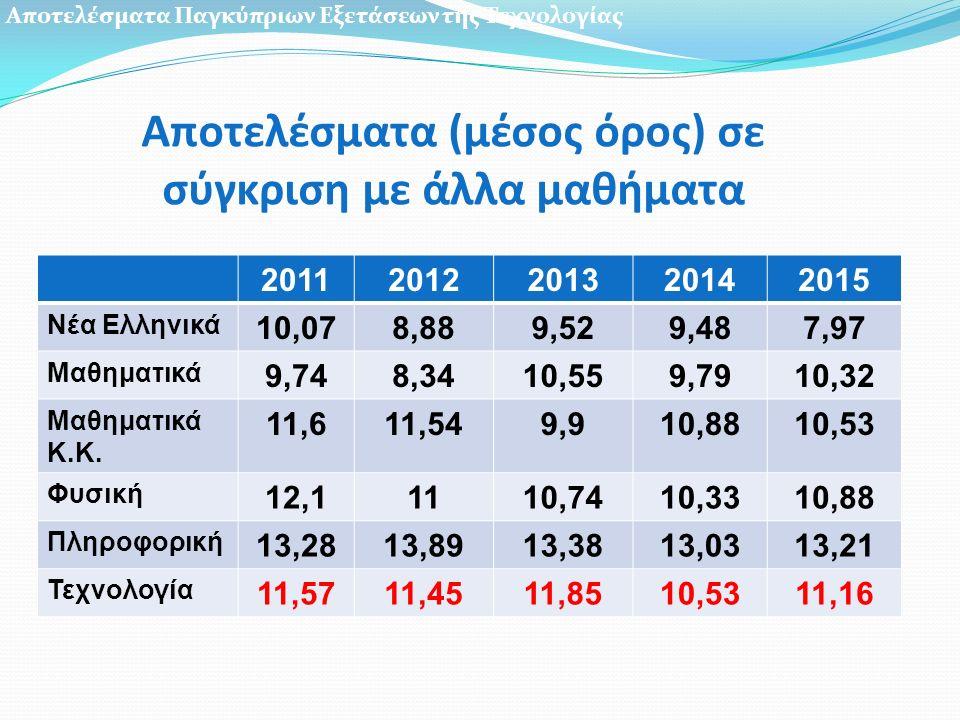Αποτελέσματα (μέσος όρος) σε σύγκριση με άλλα μαθήματα 20112012201320142015 Νέα Ελληνικά 10,078,889,529,487,97 Μαθηματικά 9,748,3410,559,7910,32 Μαθηματικά Κ.Κ.