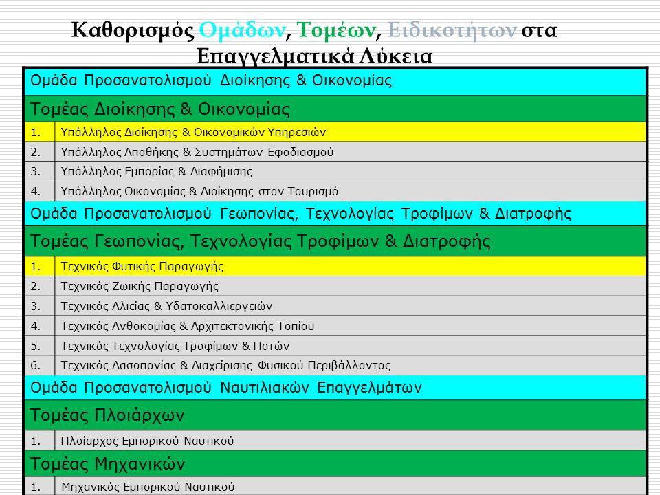 Καθορισμός Ομάδων, Τομέων, Ειδικοτήτων στα Επαγγελματικά Λύκεια Ομάδα Προσανατολισμού Διοίκησης & Οικονομίας Τομέας Διοίκησης & Οικονομίας 1.Υπάλληλος Διοίκησης & Οικονομικών Υπηρεσιών 2.Υπάλληλος Αποθήκης & Συστημάτων Εφοδιασμού 3.Υπάλληλος Εμπορίας & Διαφήμισης 4.Υπάλληλος Οικονομίας & Διοίκησης στον Τουρισμό Ομάδα Προσανατολισμού Γεωπονίας, Τεχνολογίας Τροφίμων & Διατροφής Τομέας Γεωπονίας, Τεχνολογίας Τροφίμων & Διατροφής 1.Τεχνικός Φυτικής Παραγωγής 2.Τεχνικός Ζωικής Παραγωγής 3.Τεχνικός Αλιείας & Υδατοκαλλιεργειών 4.Τεχνικός Ανθοκομίας & Αρχιτεκτονικής Τοπίου 5.Τεχνικός Τεχνολογίας Τροφίμων & Ποτών 6.Τεχνικός Δασοπονίας & Διαχείρισης Φυσικού Περιβάλλοντος Ομάδα Προσανατολισμού Ναυτιλιακών Επαγγελμάτων Τομέας Πλοιάρχων 1.Πλοίαρχος Εμπορικού Ναυτικού Τομέας Μηχανικών 1.Μηχανικός Εμπορικού Ναυτικού